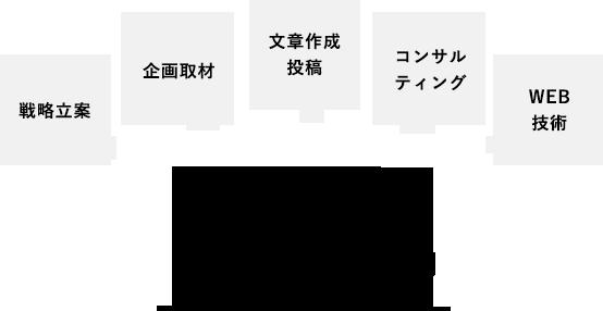 戦略立案 企画取材 文章作成投稿 コンサルティング WEB技術